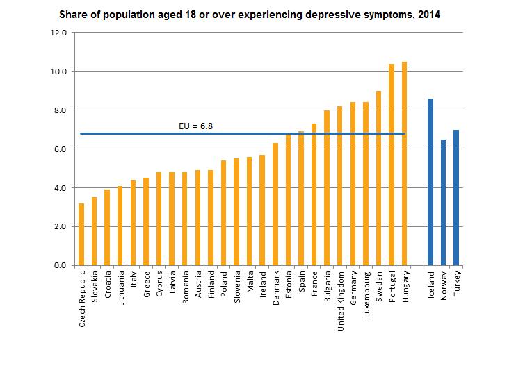 Depresszió Európában Eurostat jelentés2